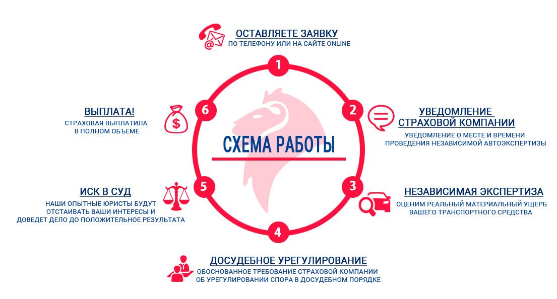 Схема Работы компании Независимость